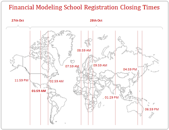 Financial Modeling School - Regisration Closing Times