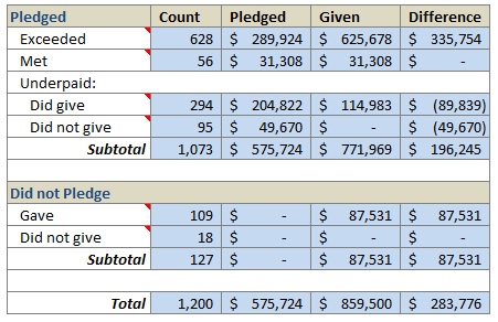 Solution for Amount Donated vs. Pledged Excel Homework