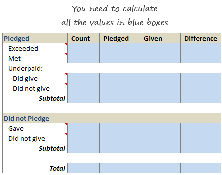 Amount Donated vs. Pledged - Summary Calculation Homework