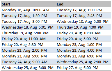 Data - Start and End times for each task - Calculating working hours between 2 given dates