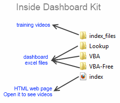 Inside dashboard training kit
