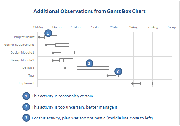 Gantt Box Chart - Additional Observations and uses