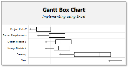 Gantt Box Chart - An Excel Template & Download