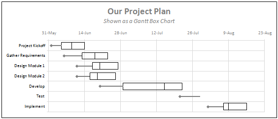 Gantt Box Chart An Alternative To Gantt Chart Download Excel