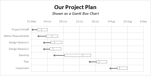 Alternative To Gantt Charts A Gantt Box Chart Project Management