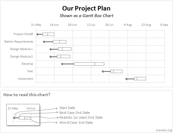 Gantt Box Chart - An Alternative to Traditional Gantt Chart based Project Plans