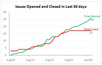open vs close issues in the last 30 days excel chart
