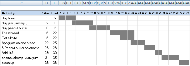 gantt chart without project activities grouped
