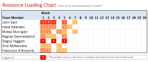 Resource loading chart example using excel charts