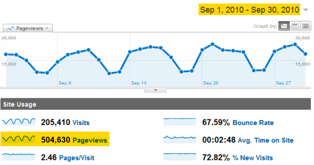 Chandoo.org received half-a-million visits in month of Sept 2010. Thank you.