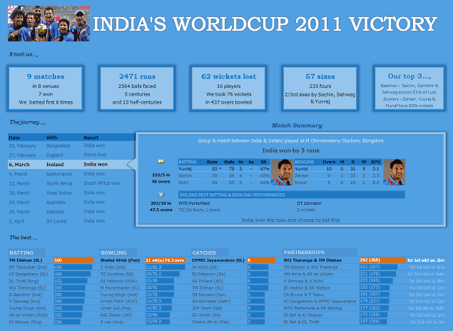 Celebrating India's Worldcup Cricket Victory with Excel Dashboard