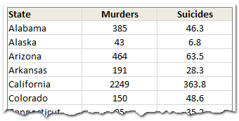 Data for the Murders & Suicides chart