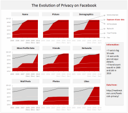 Evolution of Privacy Policies on Facebook – a Panel Chart in Excel
