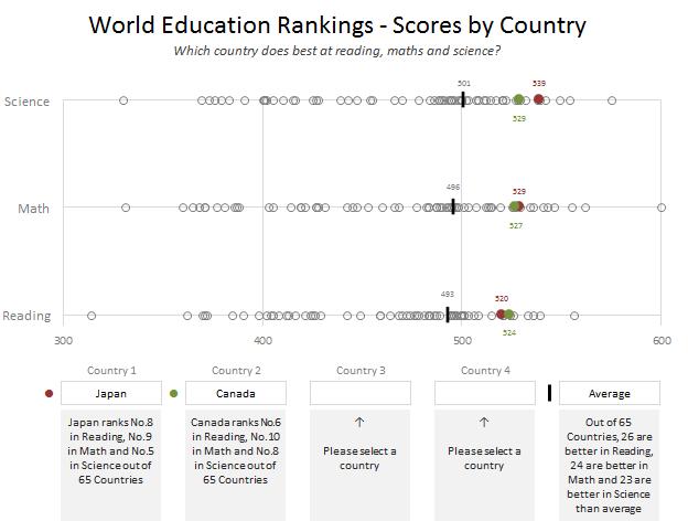 Education Rankings Dashboard
