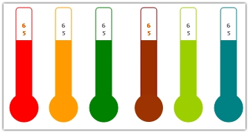 Create a thermo-meter chart in microsoft excel