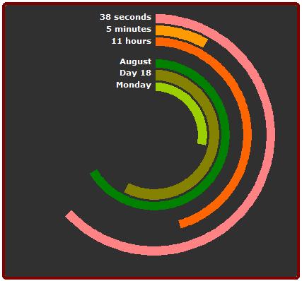 polar-clock-in-excel-using-donut-pie-charts