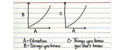 education-what-you-know