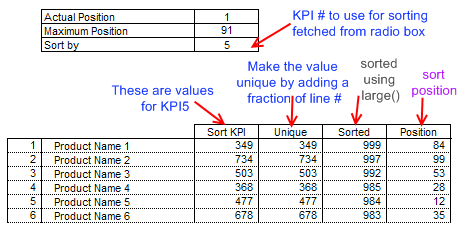 kpi-how-table-is-sorted-using-excel-functions