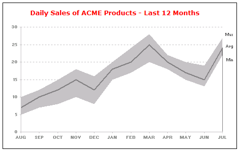 Min Max Excel Chart - An Example of Monthly Sales Data