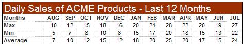 sales-data-min-max-avg-example
