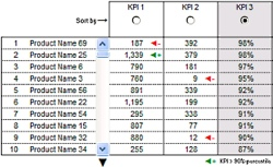 KPI Dashboards – Highlight KPIs Based on Percentile [Part 3 or 6]
