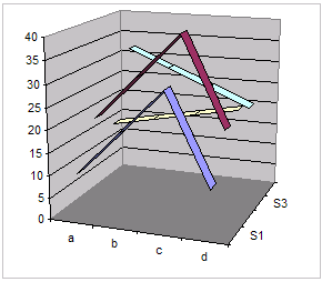 excel spreadsheet 3d line graph - never use
