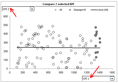 comparing-2-parameters-management-dashboard-visualization