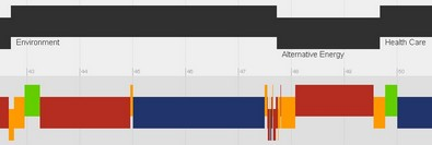 Interactive Political Debate Time Lines - See what they discussed