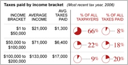 Making Pie-charts look Sexy – The CNN's tax burden analysis chart