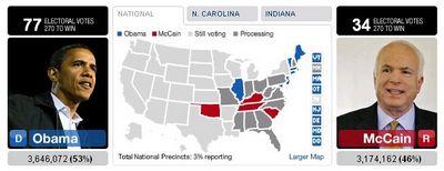 CNN Election Tracker Dashboard