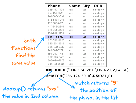 VLOOKUP(), MATCH() and INDEX() – explained in plain English [spreadcheats]