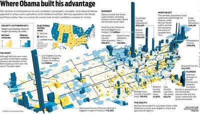 Where Obama Built his Advantage?