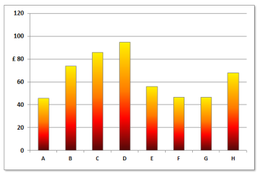 Selective Chart Axis Formating