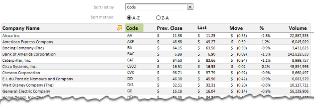 Analyzing Performance of Stocks using Excel [Example]