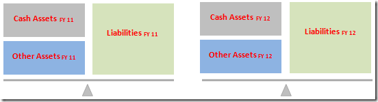 Asset_Liabilities_FY11_FY12