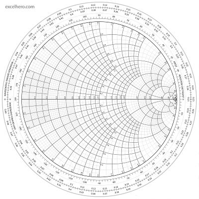 ExcelHero - Smith Chart