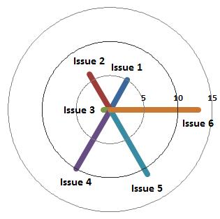 How to make a Spoke Chart