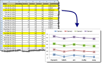 Formula Forensics No. 032 – Creating Dynamic Charts with Non-Contiguous Data