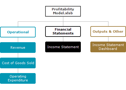 profitability_model_modules - MSD Implementation in Excel