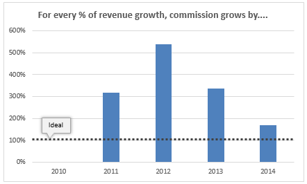 pct-change-in-commission-for-every-pct-change-in-revenues
