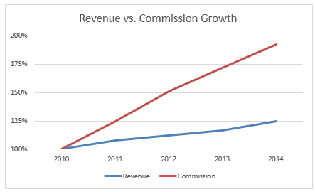 revenue-commission-growth-indexed-chart