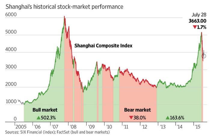 wsj-chinese-stock-market-chart