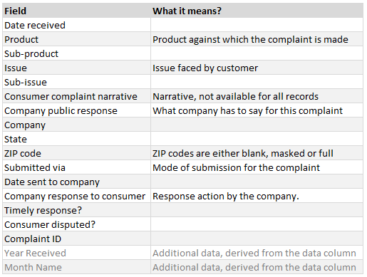 about-the-consumer-complaint-data