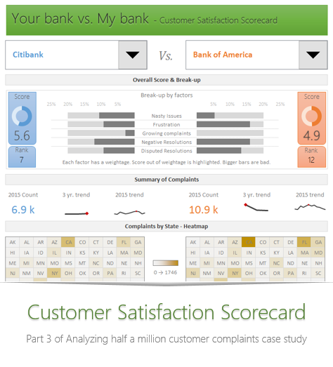 Analyzing half a million complaints – Customer Satisfaction Scorecard [Part 3 of 3]