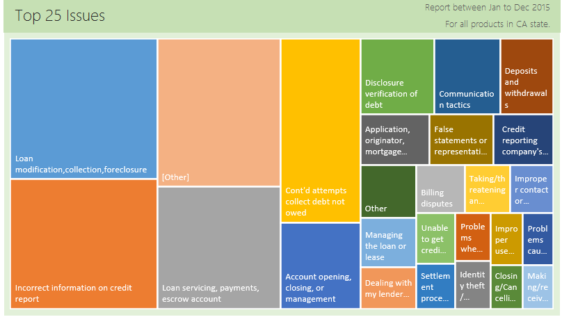 analyzing-consumer-complaints-interactive-treemap