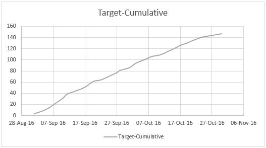 actual-vs-target-biker-on-hill-chart-1