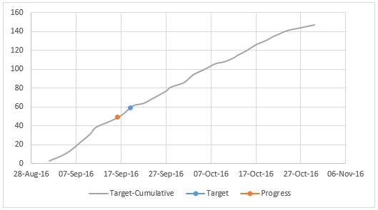 actual-vs-target-biker-on-hill-chart-2