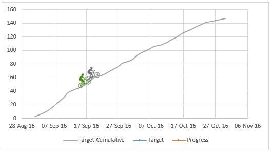 actual-vs-target-biker-on-hill-chart-4