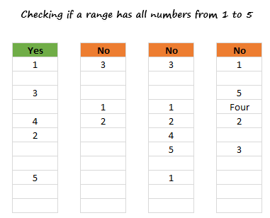 Check if a range has all numbers from 1 to n [Homework]