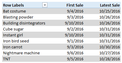 Find first & last date of a sale using Pivot tables [quick tip]